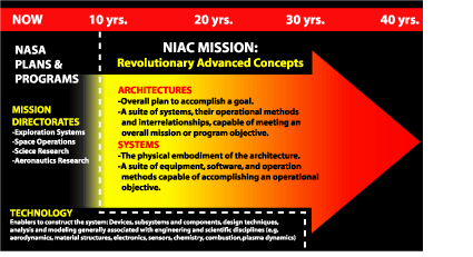 An image showing the NIAC Mission.