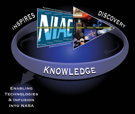 The NIAC Arrow shows the pathways for infusion into NASA for successful studies